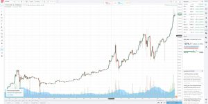 Tradingview: BTC reaches 1500USD